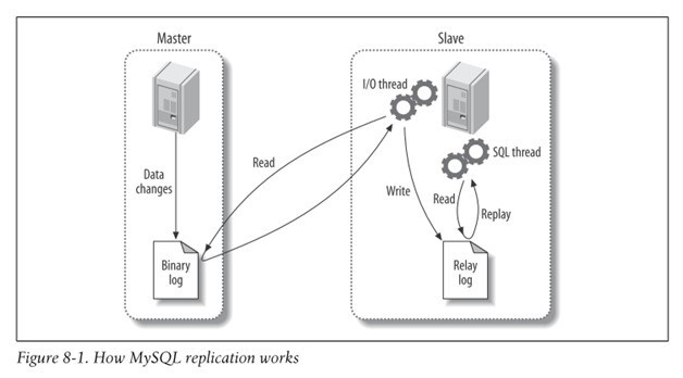 mysql_replication_002