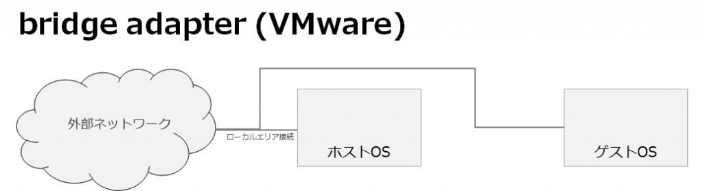 vmware_player_adapter_bridge_001