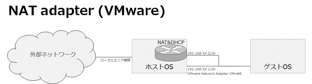vmware_player_adapter_nat_001