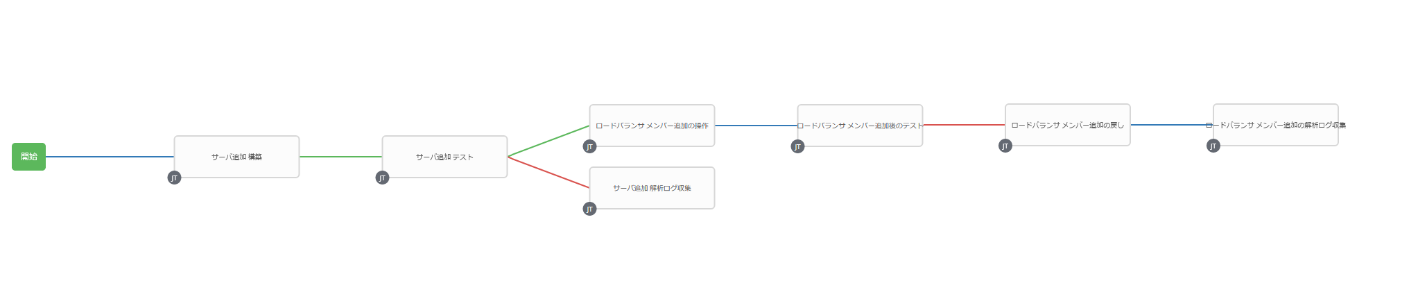Ansible Tower ワークフローの完成